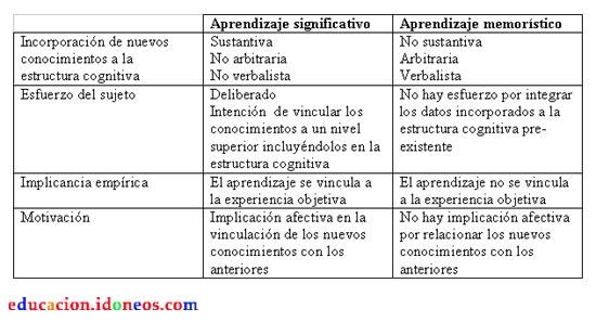 Aprendizaje memorístico vs. significativo - Comparación